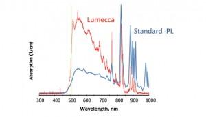 Lumecca_Spectrometer